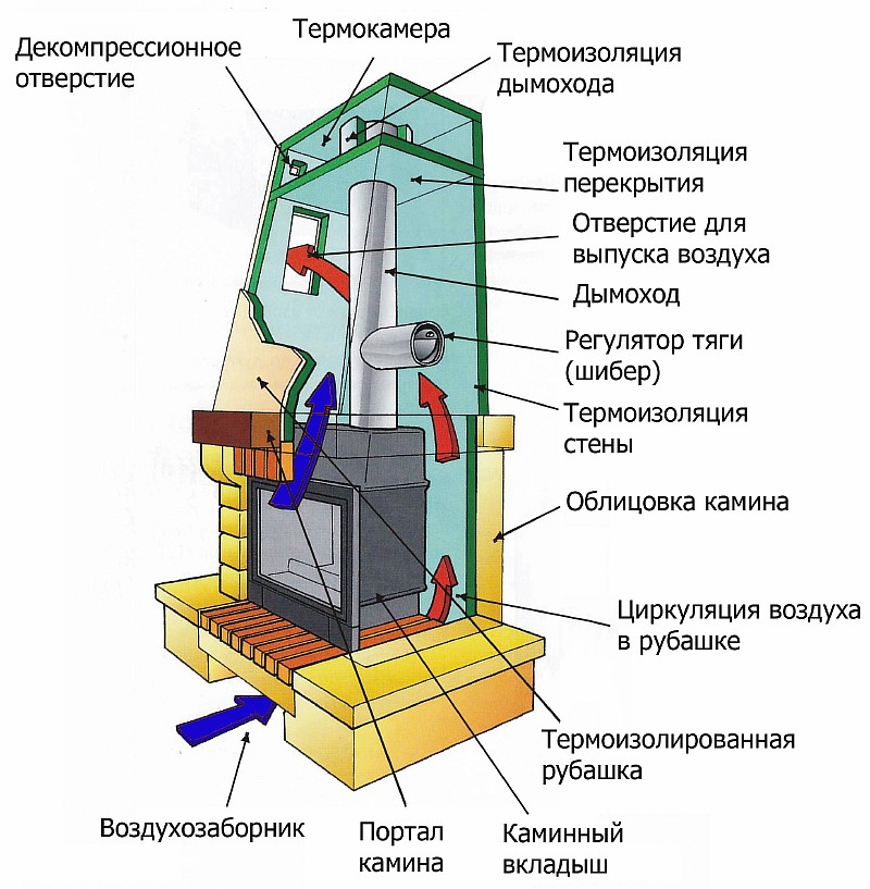 камин из кирпича и устройство схема